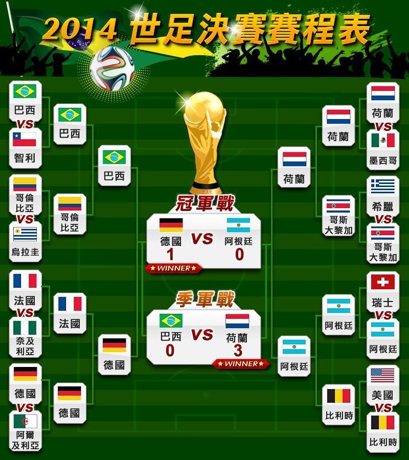 爆肝看足球 2014FIFA世足賽賽程表&最新戰績   生活   三立新聞網 SETN.COM