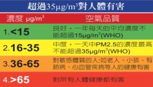 表格取自:PM2.5與健康 (彰化醫界聯盟)
