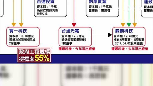 台聯爆朱涉漏報股票200萬 藍怒駁:鬼扯