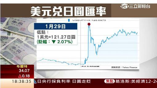 日銀祭負利率震驚市場 日圓貶日股翻漲