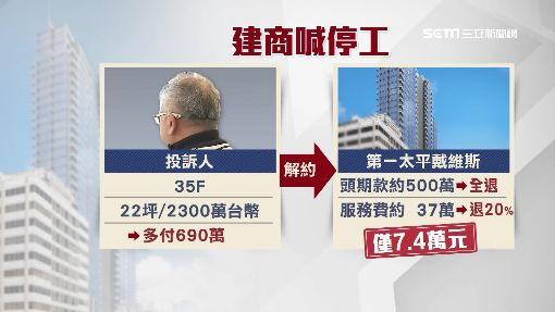 """海外買房落空 """"停工""""僅退20%仲介費"""