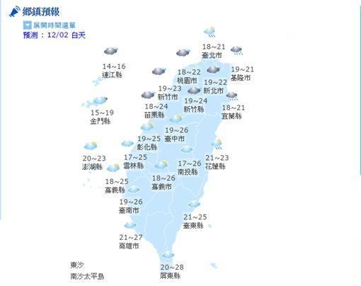 氣象,天氣,陣雨,豪雨,溫度,強陣風,颱風,紫外線,長浪,PM2.5,空氣品質(中央氣象局)
