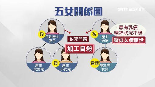 5女燒炭案露曙光 檢方初判:加工自殺