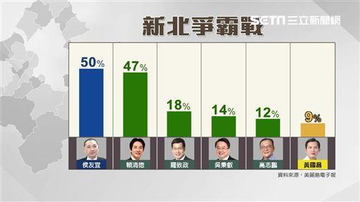 2018母雞帶小雞? 黃國昌新北民調吊車尾(圖/資料照)