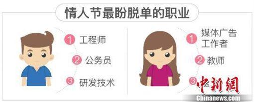 中國大陸,單身男女,情人節(圖/翻攝自中新網)