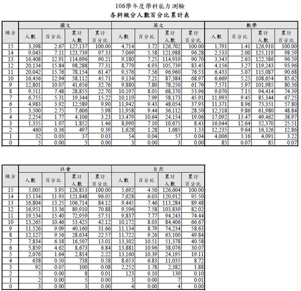 各科級分人數百分比累計表 圖/大考中心