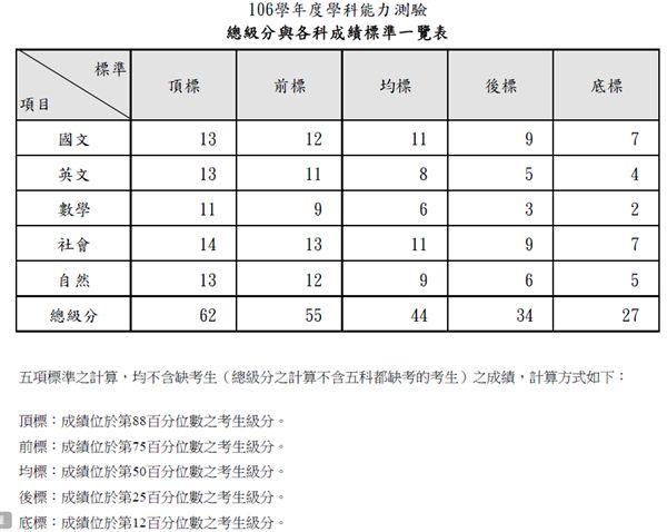 總級分與各科成績標準一覽表 圖/大考中心