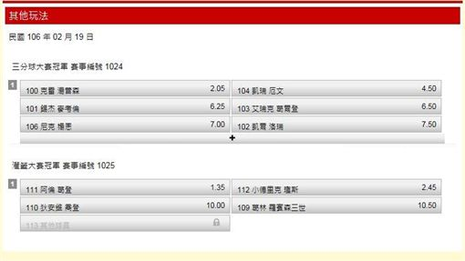 ▲三分球大賽與灌籃大賽冠軍賠率(圖/翻攝自台灣運彩官網)