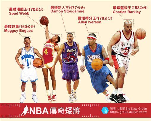 【大數聚】只有160cm也能掀翻球場,NBA傳奇矮將大點兵!