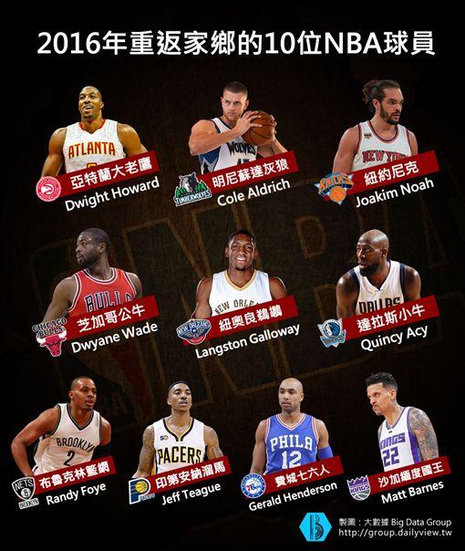 【大數聚】是衣錦還鄉還是落寞回家?!本季返鄉打球的10位NBA球星!