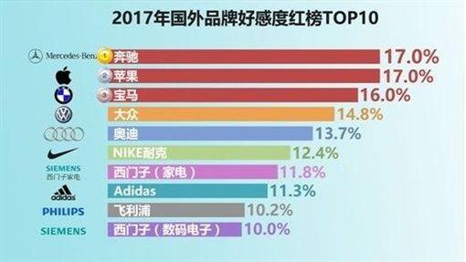 環球網,樂天,大陸,中國,韓國,外資品牌,好感度,調查 圖/翻攝自還球網
