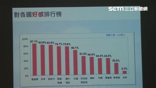 台灣民意基金會公布「台灣人最喜歡的國家」全國性民調發表會。記者盧素梅攝