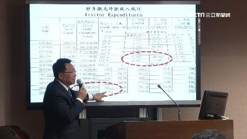"""嘸陸客桃機""""人""""爆量 立委:消費額衰退是警訊"""