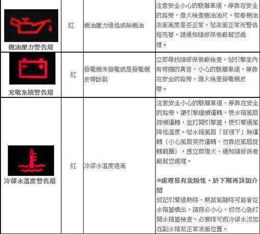 ▲儀表板的燈號。(圖/翻攝自財團法人車輛研究測試中心)