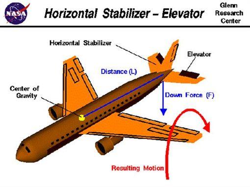 飛機,機位(圖/翻攝自《Quora》)