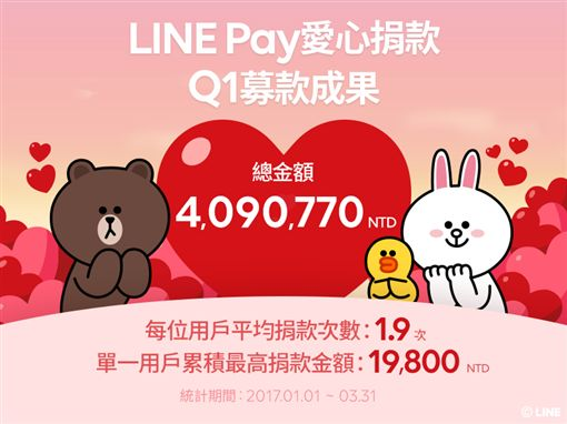宋仲基加持 LINE Pay募款破400萬