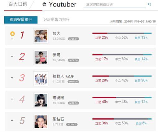 圖一:網路溫度計/百大口碑/Youtuber排行榜TOP5