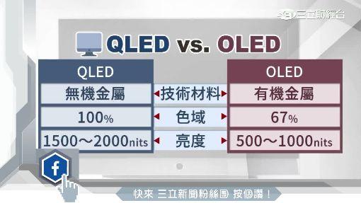 """三星""""QLED量子電視"""" 色域、亮度更鮮豔"""