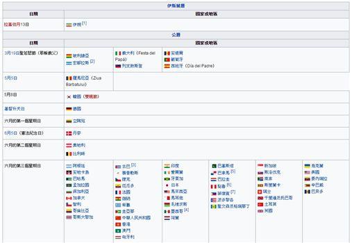 父親節,Father's Day,Father,爸爸,6月,節日,6月的第3個星期天,慶祝,辛苦,辛勞,美國-翻攝自維基百科