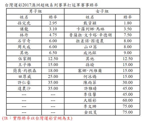 ▲台灣運彩賠率表。(圖/翻攝自台灣運彩官網)
