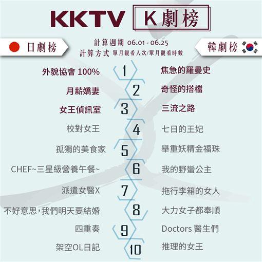 日韓K劇榜大揭曉!焦急的羅曼史、外貌協會100%奪冠(圖/KKTV提供)