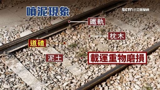 """太熱!台鐵軌道百處""""噴泥"""" 恐變形釀禍"""