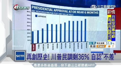 """再創歷史! 川普民調剩36% 自認""""不差"""""""
