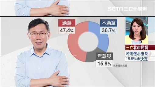 柯文哲、朱立倫民調、台北市長民調