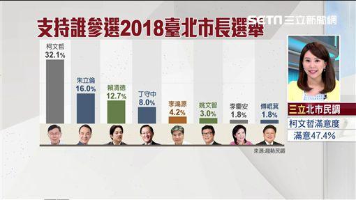 柯文哲、台北市長民調、2018台北市民調