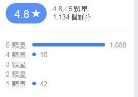 勝王拉麵五星評價(圖/翻攝自勝王臉書)