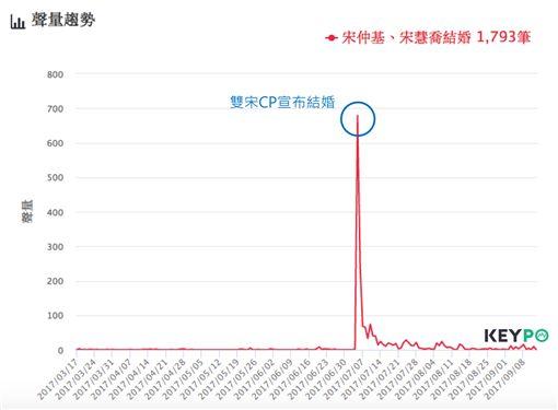 (圖6)宋仲基、宋慧喬結婚聲量趨勢