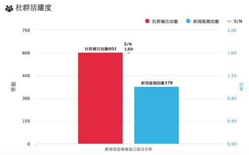 (圖7)蔡瑞雪赴韓社群活耀度