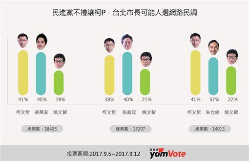 2018台北市長民調 圖/蕃新聞提供