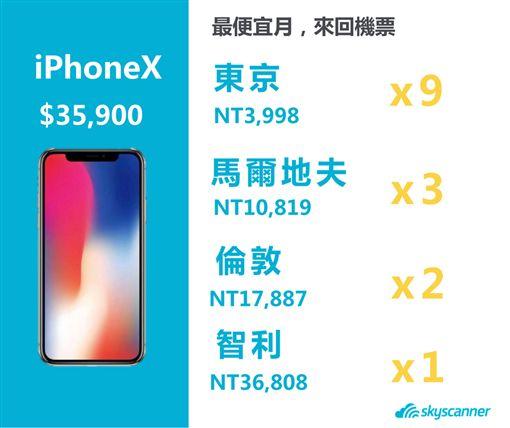 iPhone X與機票比較。(圖/Skyscanner提供)