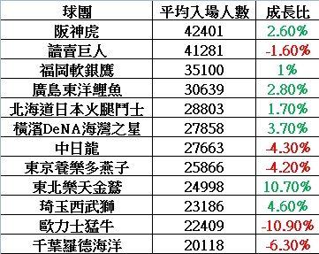 2017年日本職棒平均入場數