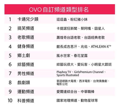 台灣OTT網路電視數據報告 付費前三大頻道出爐 (圖/OVO)