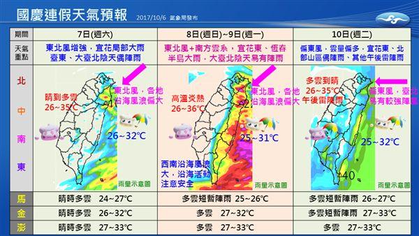 國慶連假準備好要出遊了嗎?出門前看天氣,氣象局說,留意東半部容易有大雨,西南沿海風浪偏大,沿海活動要注意安全。