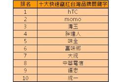 年度十大快速竄紅台灣品牌關鍵字