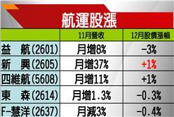 陸進口鐵礦石需求增 BDI為2011年來最佳表現