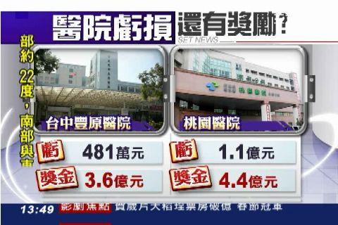 部立醫院虧481萬 竟發獎金3.6億