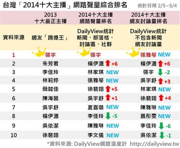 2014主播排名-Dailyview