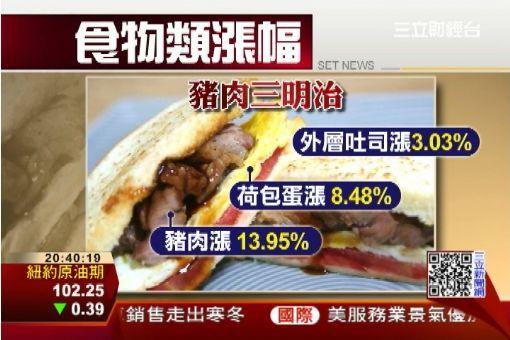 外食漲價3.52% 創63個月來新高