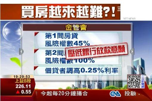 買房好難!銀行增第二戶房貸利率