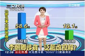 0731三立民調中心_南投
