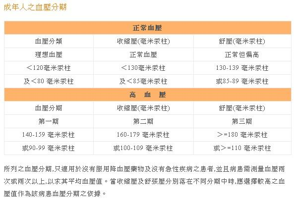 高血壓(中華民國防高血壓協會官網)