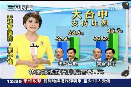 三立民調、台中市、胡志強、林佳龍