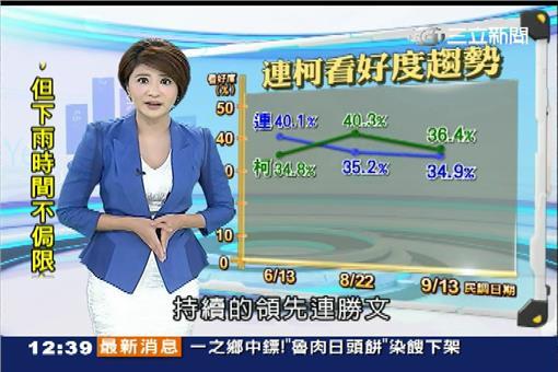 0915_三立民調中心_台北市長柯文哲、連勝文
