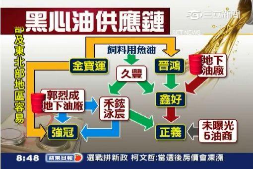 頂新正義上游廠商 疑涉進口工業油