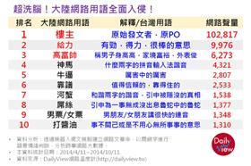 中國大陸網路用語(網路溫度計)