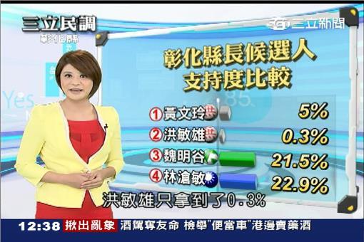 1103三立民調中心_台中彰化